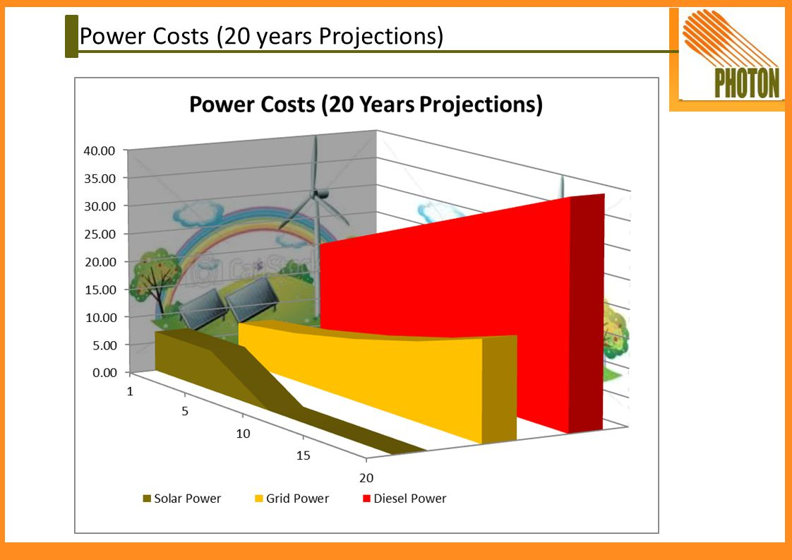 Power Costs (20 years Projections)