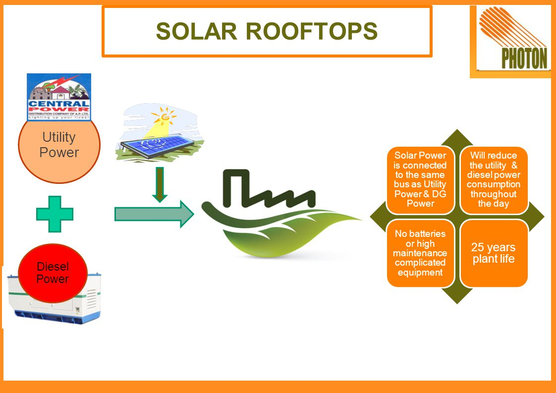 SOLAR ROOFTOPS Utility Power 25 years plant life Diesel Power