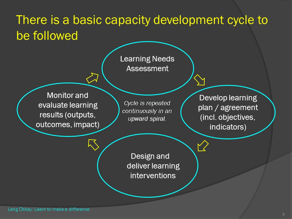 There is a basic capacity development cycle to be followed