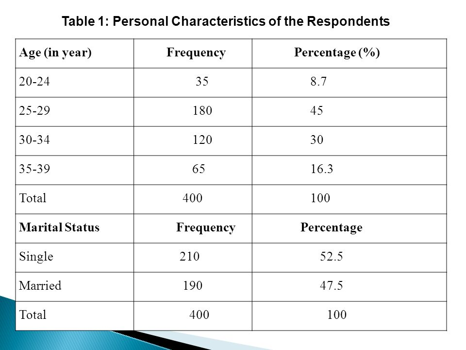 Table 1: Personal Characteristics of the Respondents