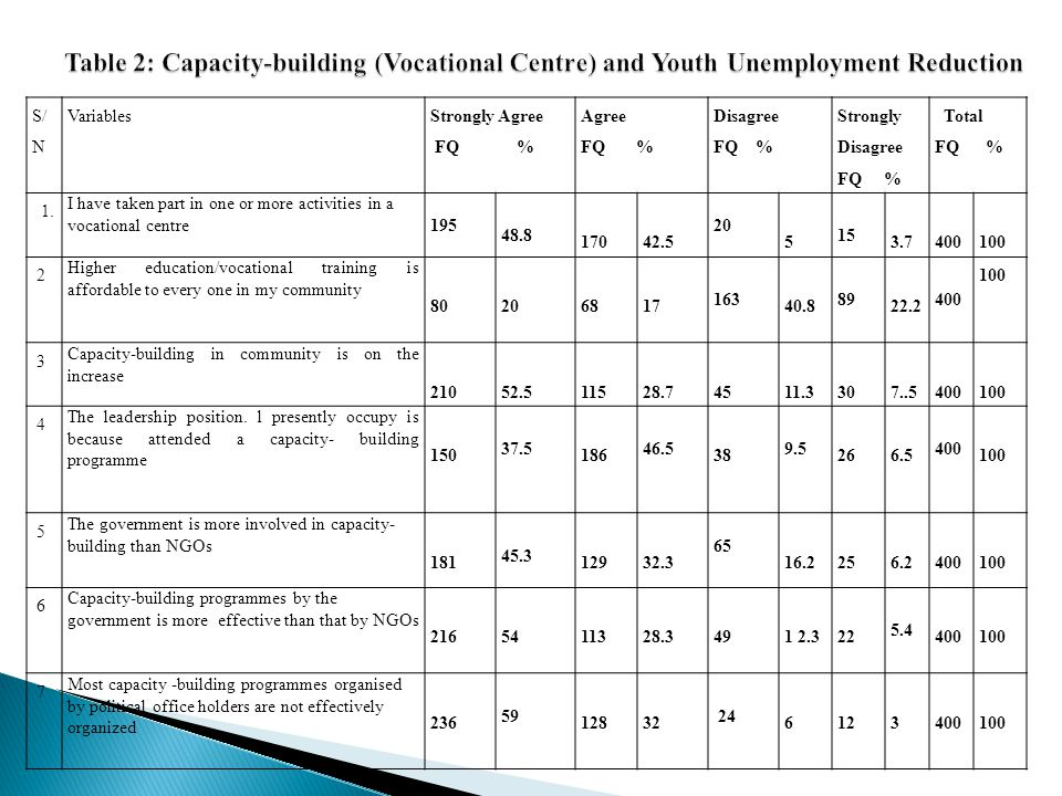 Table 2: Capacity-building (Vocational Centre) and Youth Unemployment Reduction