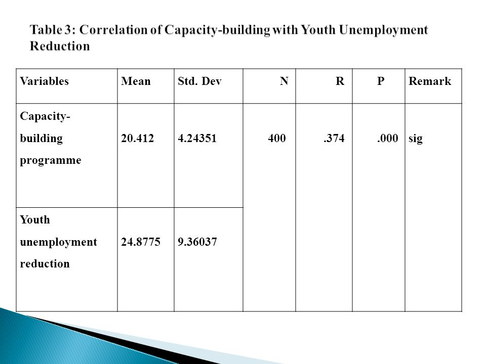 Table 3: Correlation of Capacity-building with Youth Unemployment Reduction