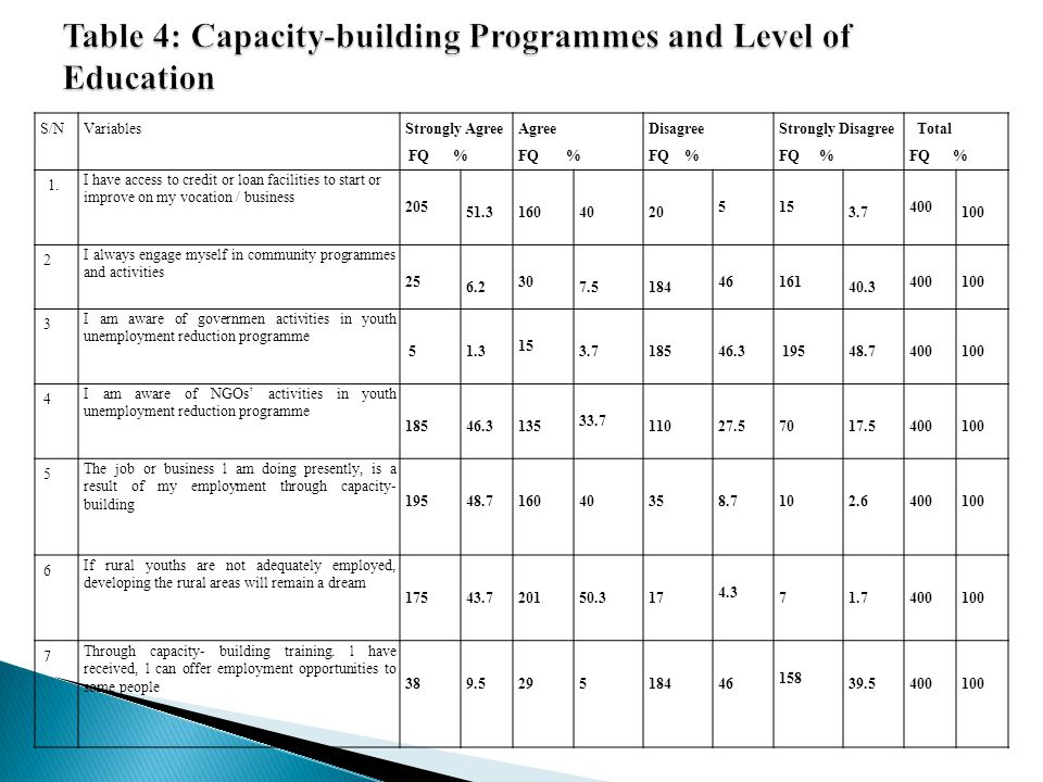 Table 4: Capacity-building Programmes and Level of Education