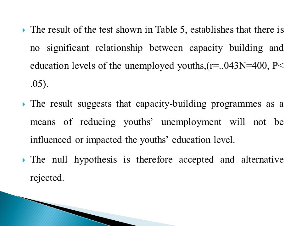 The result of the test shown in Table 5, establishes that there is no significant relationship between capacity building and education levels of the unemployed youths,(r=..043N=400, P< .05).