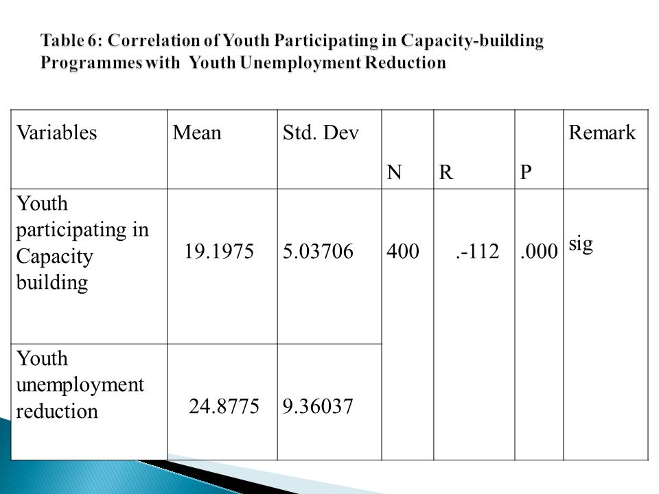 Youth participating in Capacity building 19.1975 5.03706 400 .-112