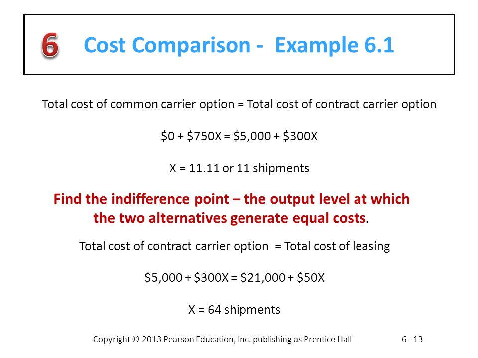 Cost Comparison - Example 6.1