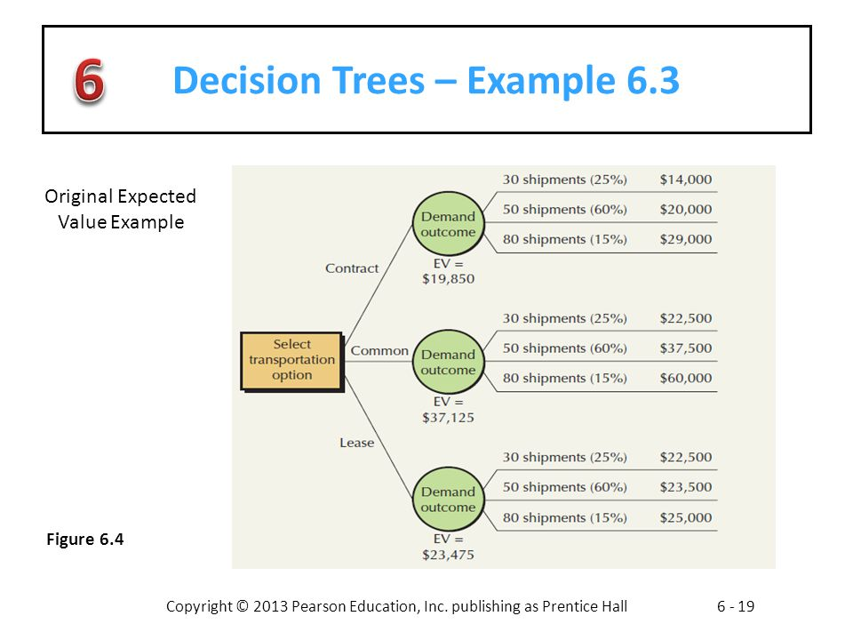 Decision Trees – Example 6.3