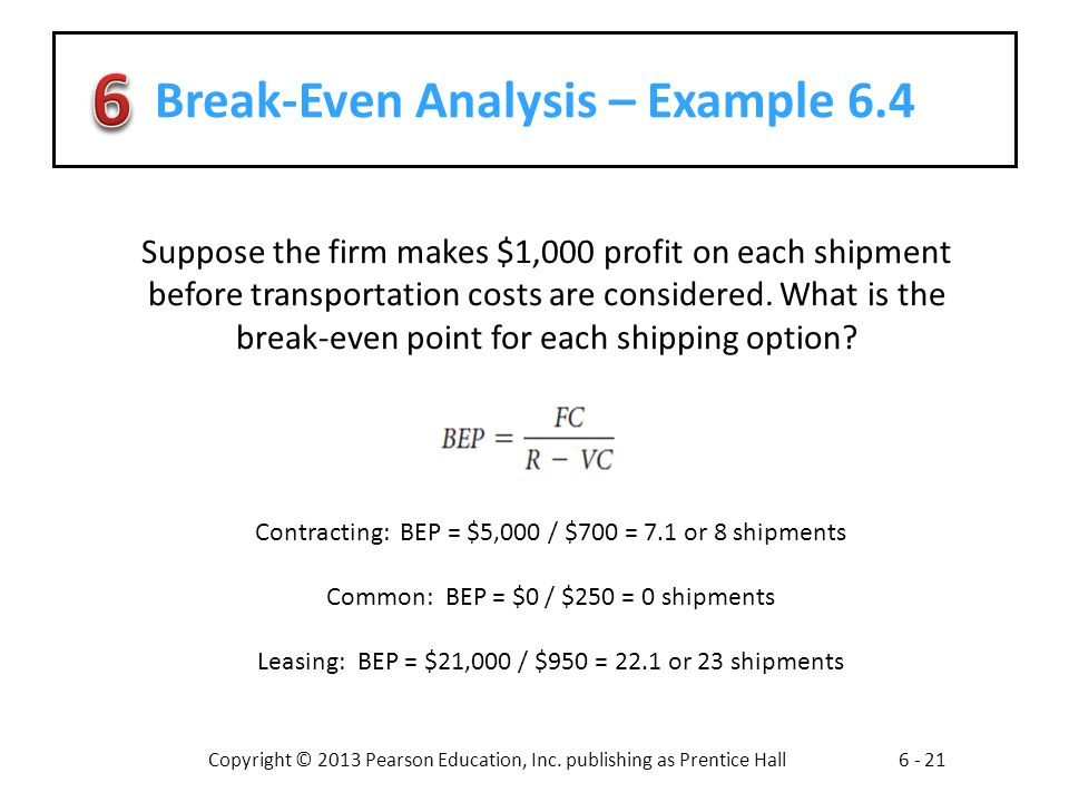 Break-Even Analysis – Example 6.4