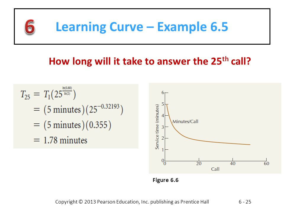 Learning Curve – Example 6.5