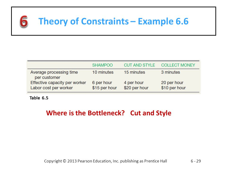 Theory of Constraints – Example 6.6