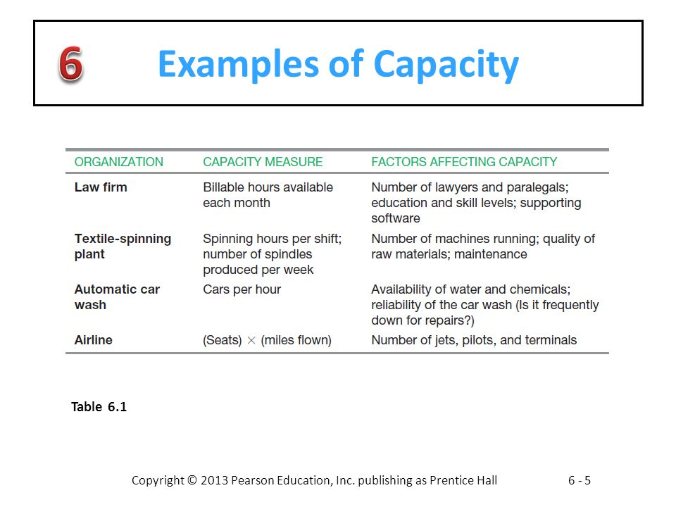 Examples of Capacity Table 6.1
