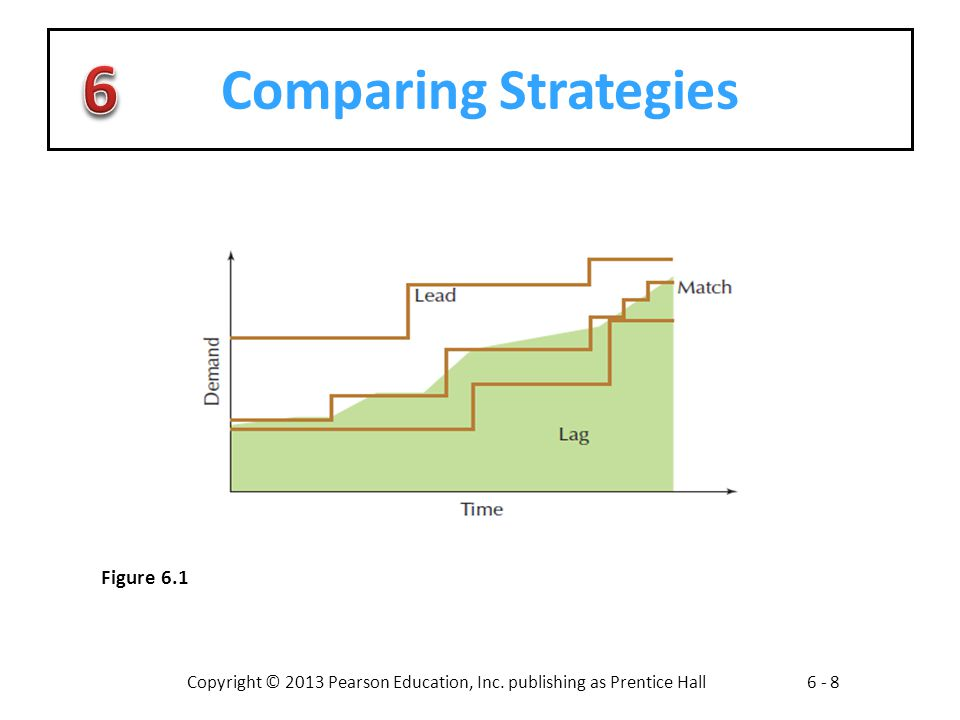 Comparing Strategies Figure 6.1