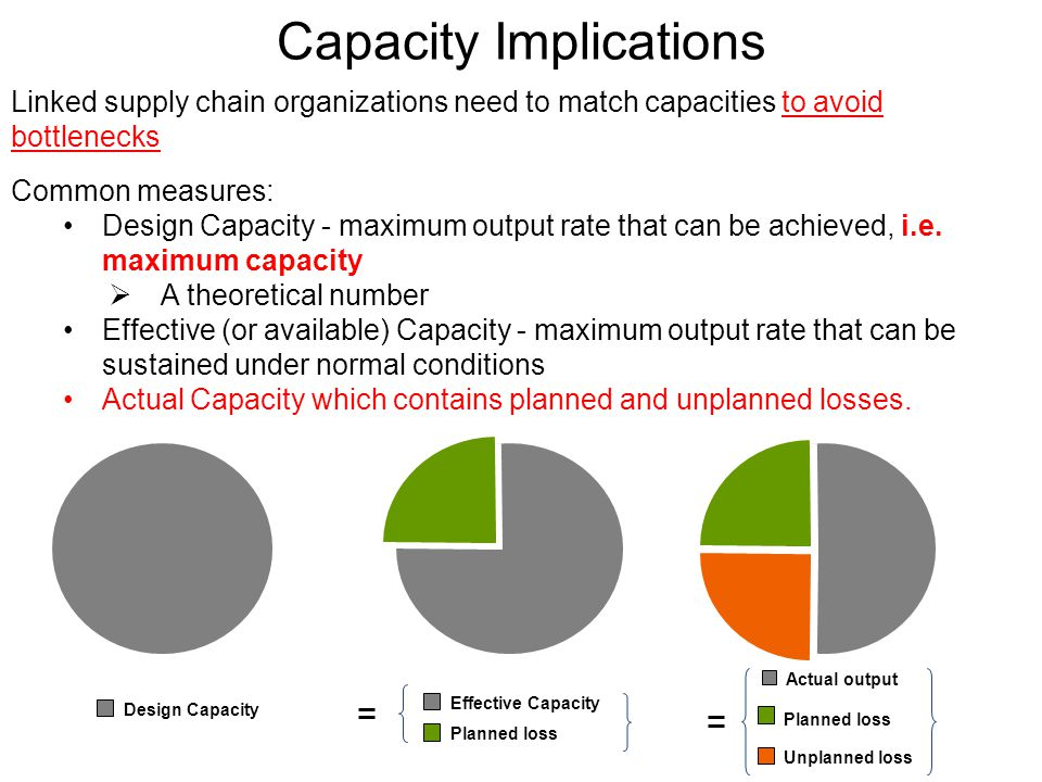 Capacity Implications