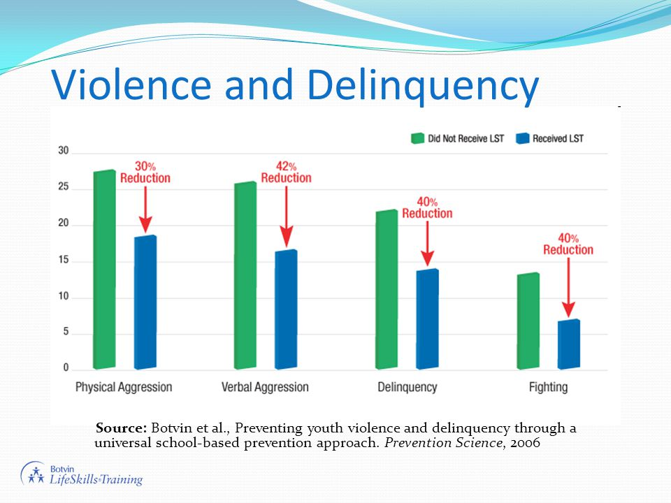 Violence and Delinquency