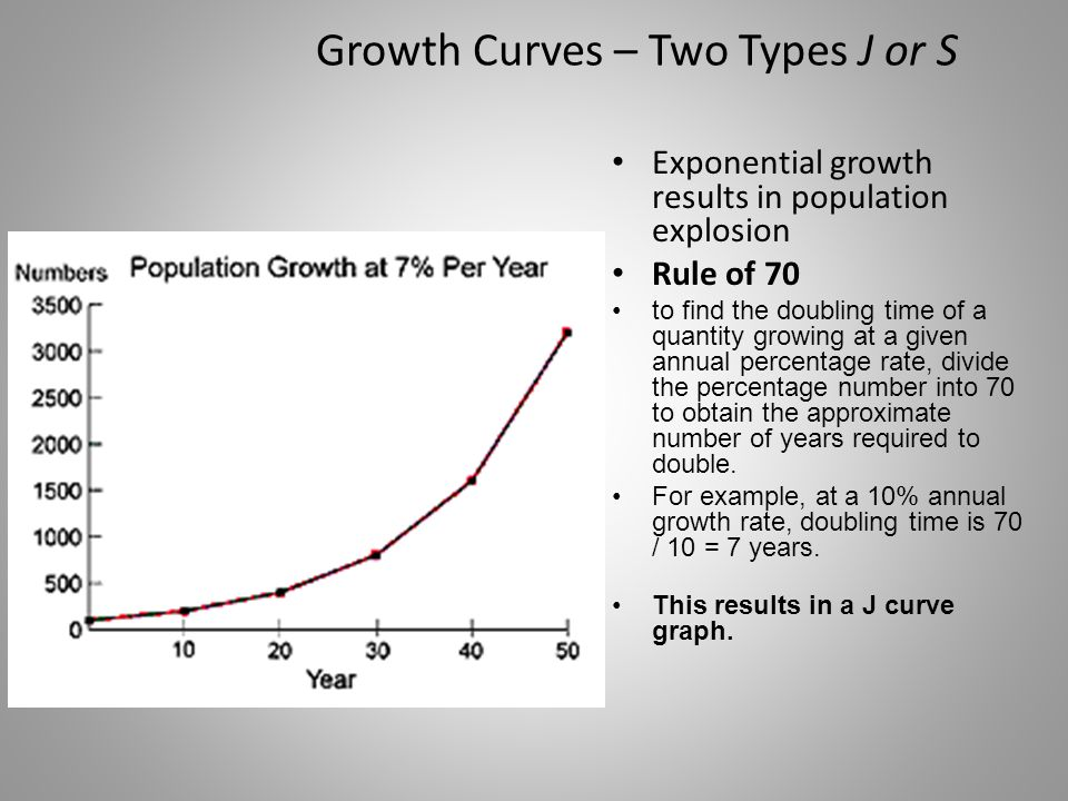 Growth Curves – Two Types J or S