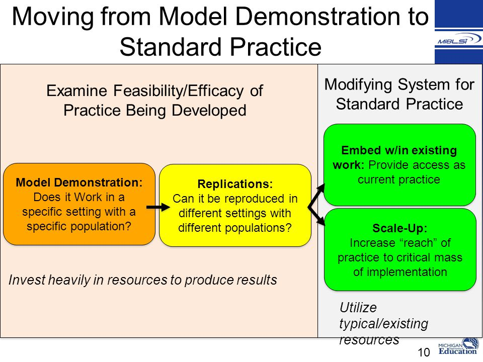 Moving from Model Demonstration to Standard Practice