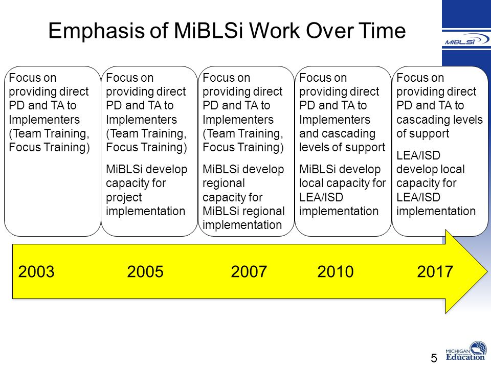 Emphasis of MiBLSi Work Over Time