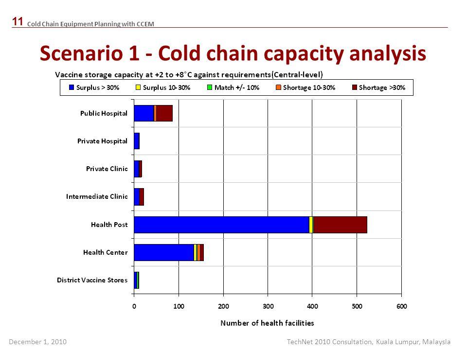 Scenario 1 - Cold chain capacity analysis