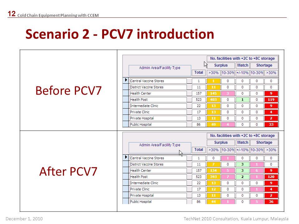 Scenario 2 - PCV7 introduction
