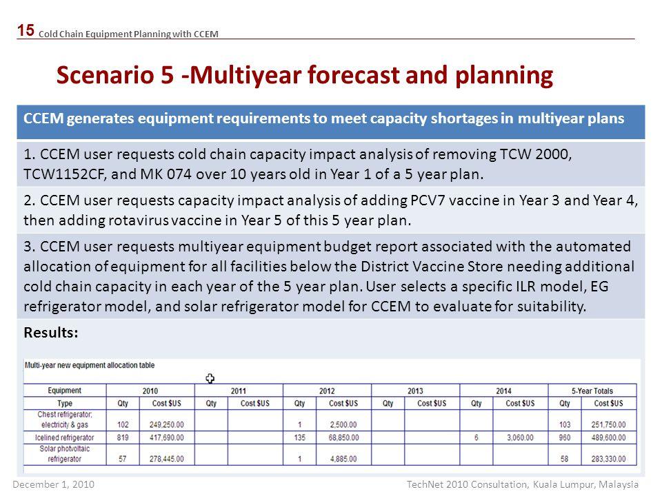Scenario 5 -Multiyear forecast and planning