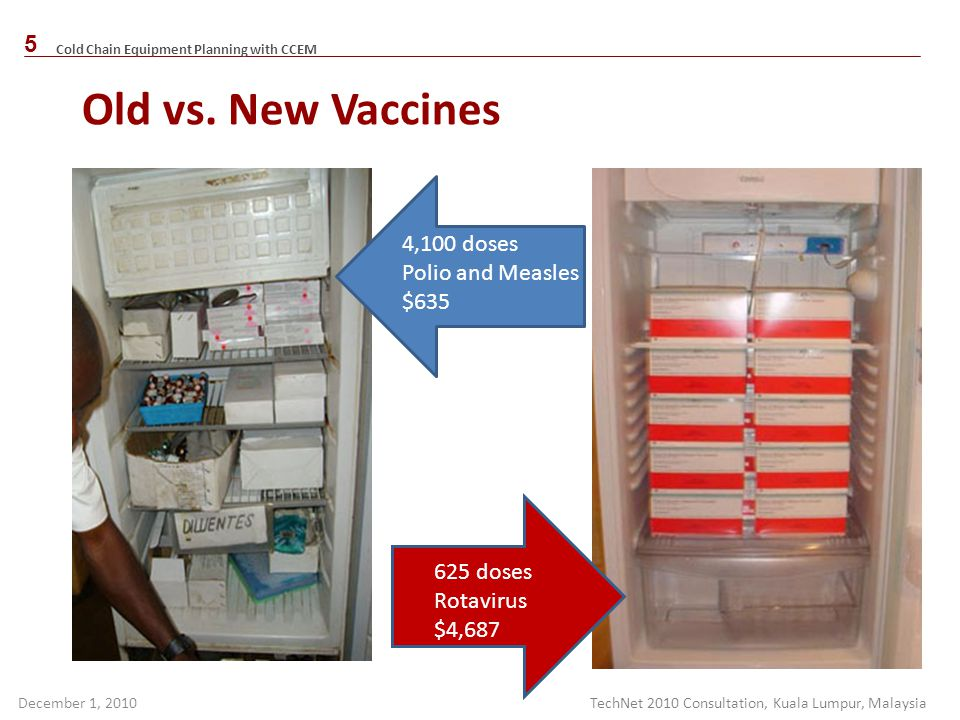 Old vs. New Vaccines 4,100 doses Polio and Measles $ doses
