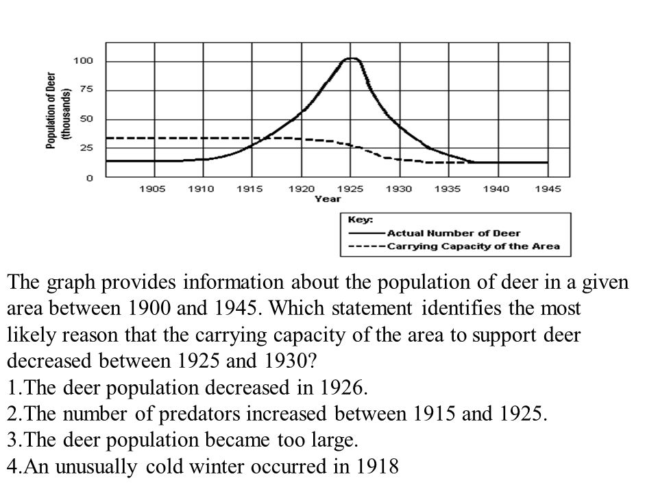 The graph provides information about the population of deer in a given area between 1900 and 1945. Which statement identifies the most likely reason that the carrying capacity of the area to support deer decreased between 1925 and 1930