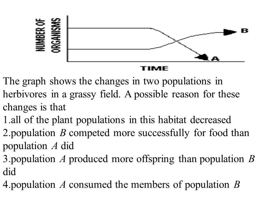The graph shows the changes in two populations in herbivores in a grassy field. A possible reason for these changes is that