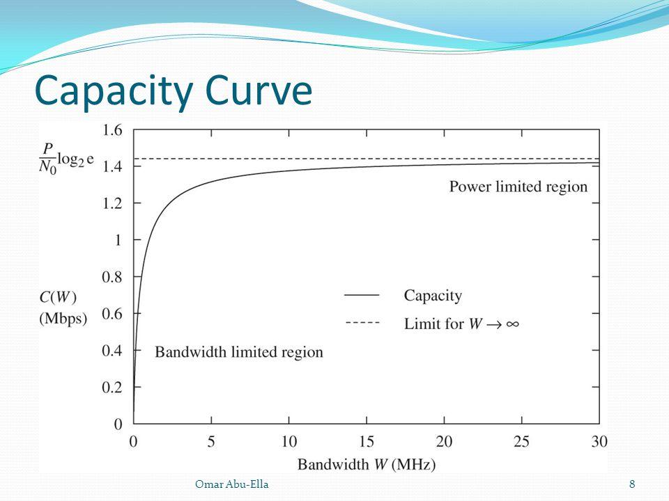 Capacity Curve Omar Abu-Ella