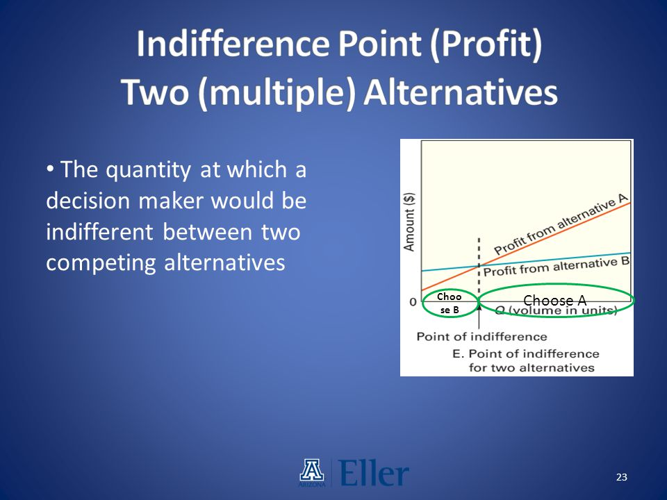 Indifference Point (Profit) Two (multiple) Alternatives