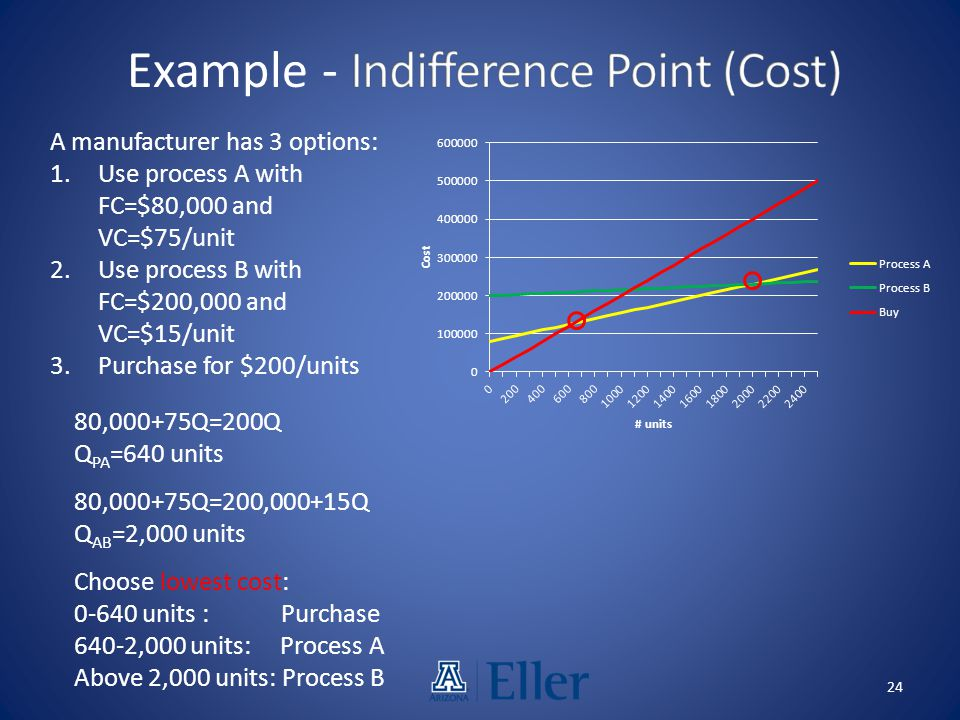 Example - Indifference Point (Cost)