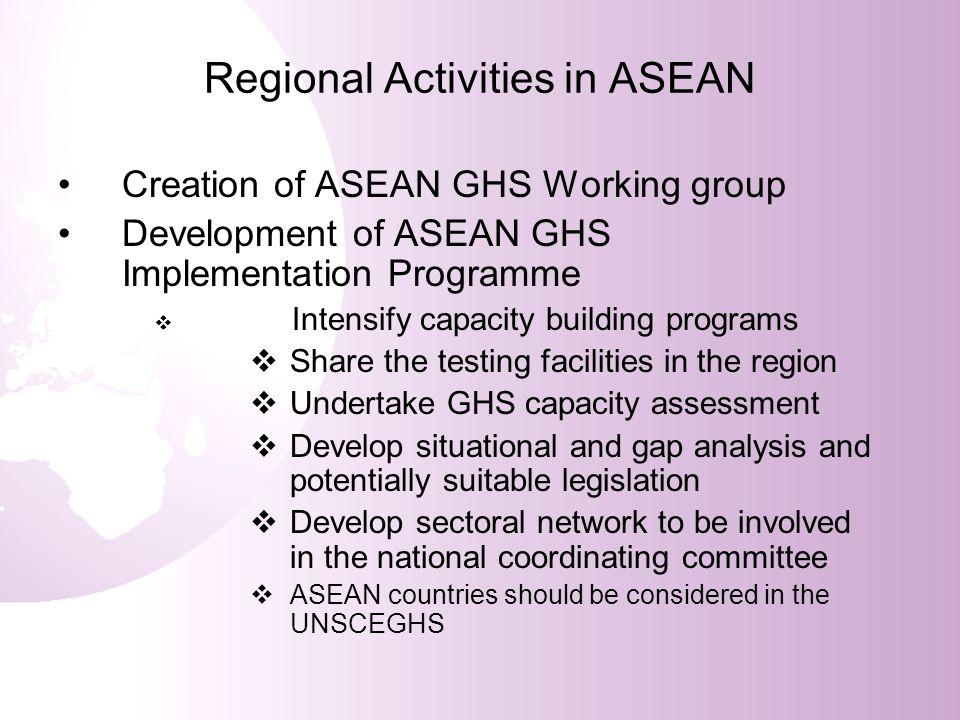 Regional Activities in ASEAN