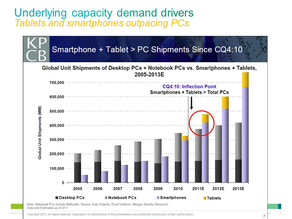 Underlying capacity demand drivers Tablets and smartphones outpacing PCs