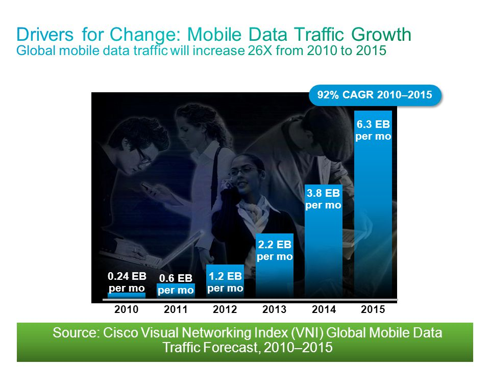 Source: Cisco Visual Networking Index (VNI) Global Mobile Data