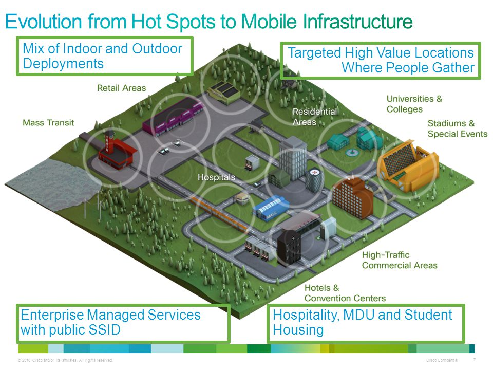 Evolution from Hot Spots to Mobile Infrastructure