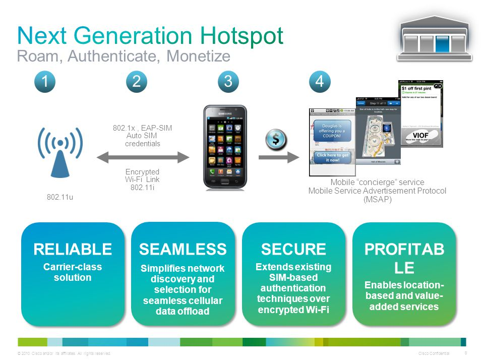 Next Generation Hotspot Roam, Authenticate, Monetize