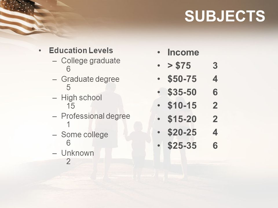 SUBJECTS Income > $75 3 $50-75 4 $35-50 6 $10-15 2 $15-20 2