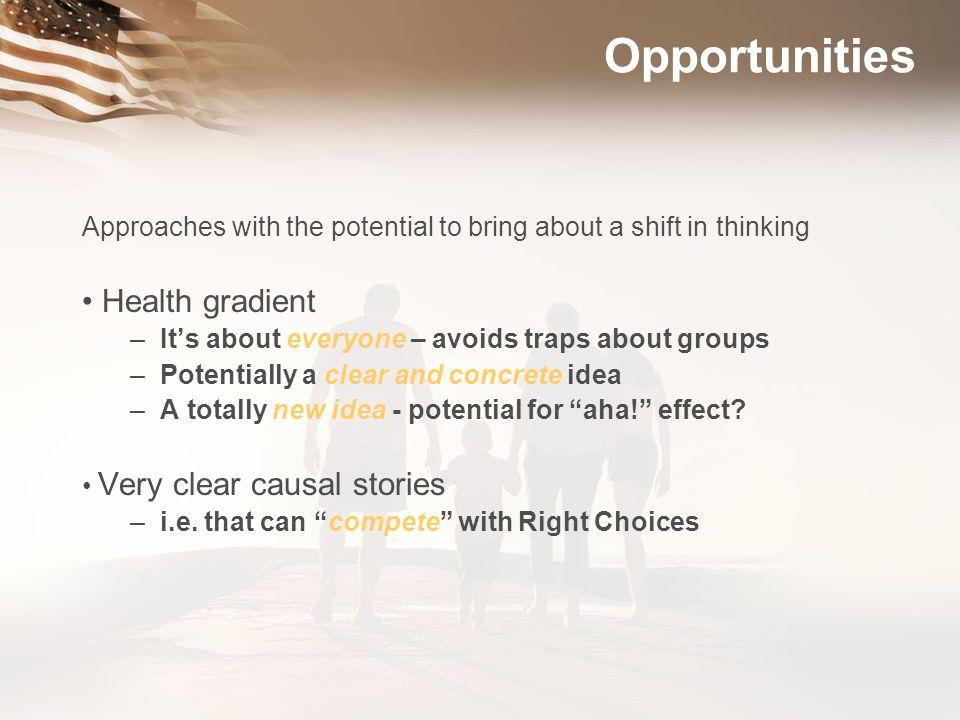 Opportunities Health gradient