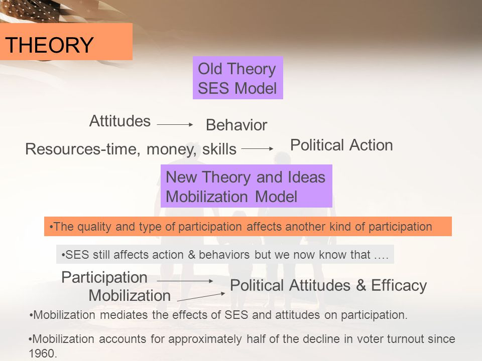THEORY Old Theory SES Model Attitudes Behavior Political Action