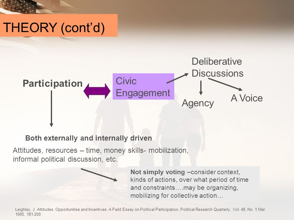 THEORY (cont'd) Deliberative Discussions Civic Participation