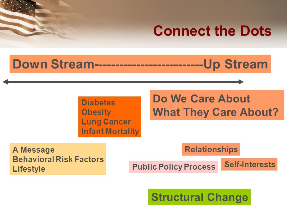 Connect the Dots Down Stream--------------------------Up Stream