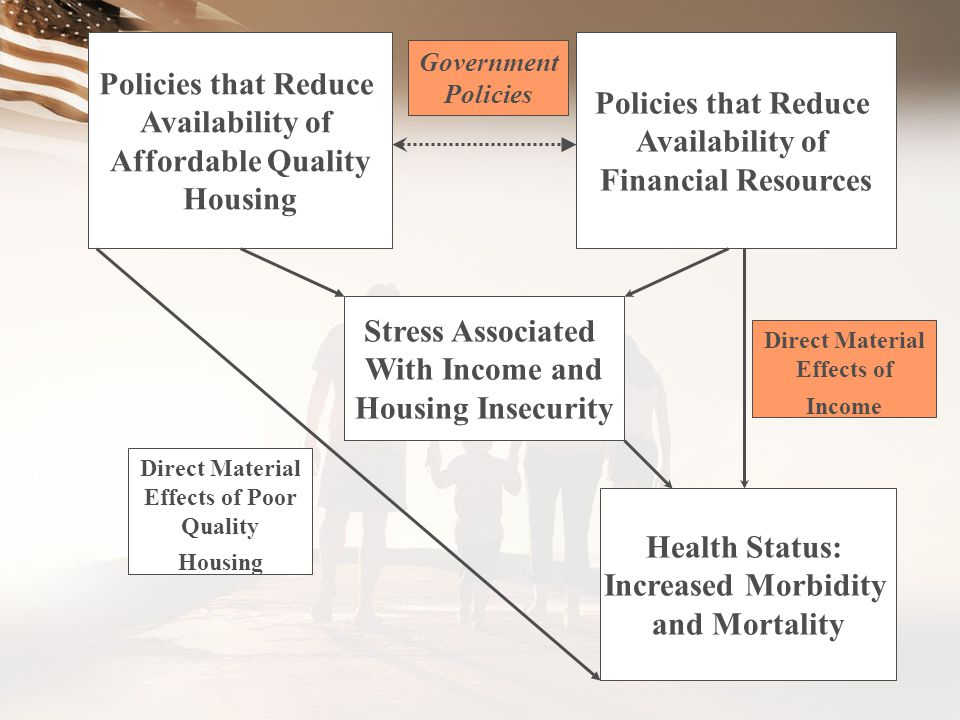 Policies that Reduce Policies that Reduce Availability of