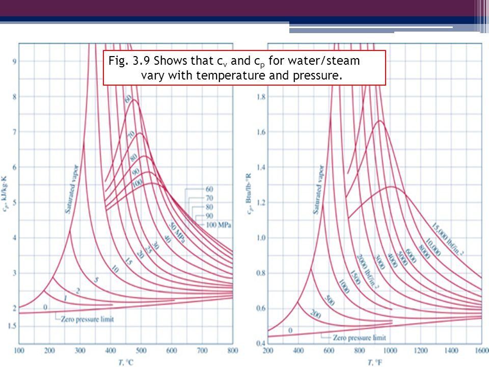 Fig03_09 Fig. 3.9 Shows that cv and cp for water/steam
