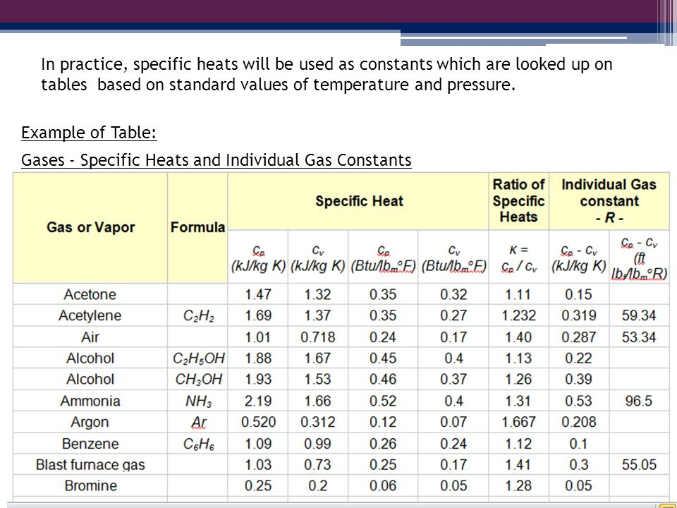 In practice, specific heats will be used as constants which are looked up on tables based on standard values of temperature and pressure.