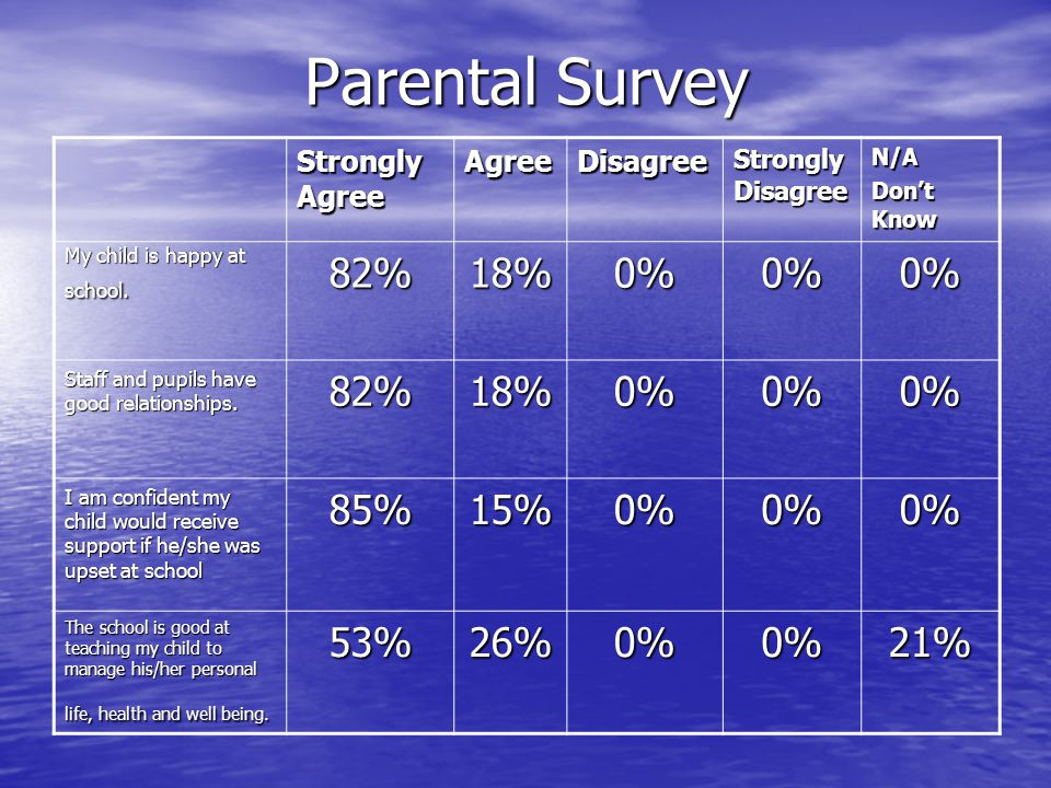Parental Survey 82% 18% 0% 85% 15% 53% 26% 21% Strongly Agree Agree