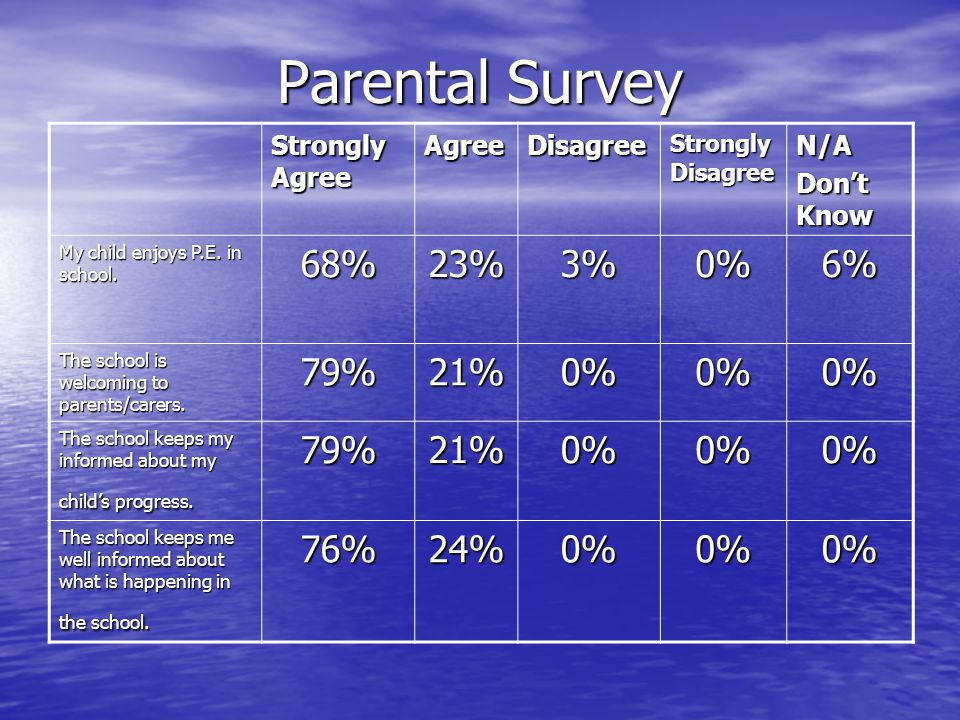 Parental Survey 68% 23% 3% 0% 6% 79% 21% 76% 24% Strongly Agree Agree