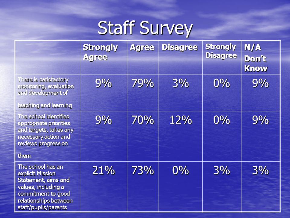 Staff Survey 9% 79% 3% 0% 70% 12% 21% 73% Strongly Agree Agree