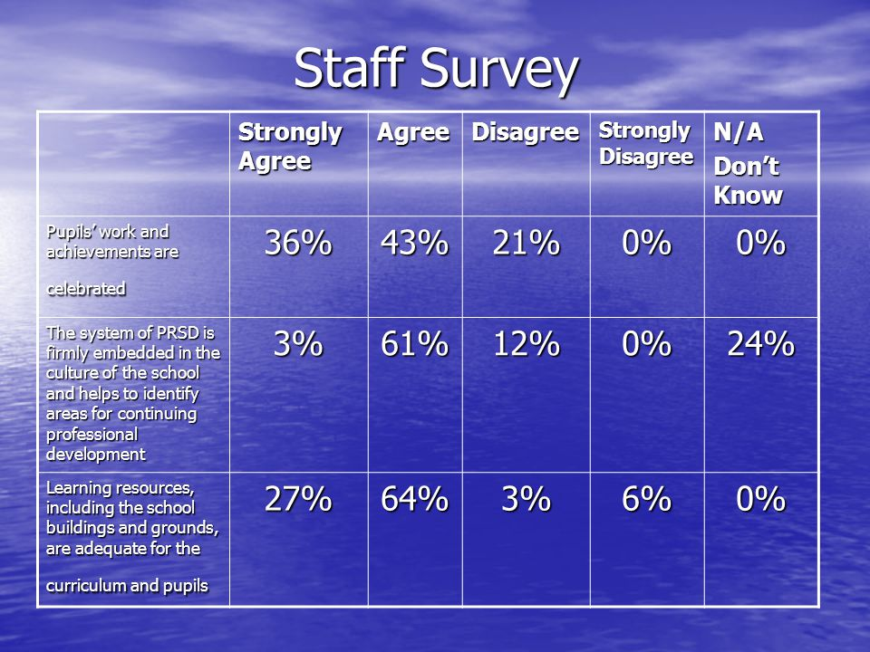 Staff Survey 36% 43% 21% 0% 3% 61% 12% 24% 27% 64% 6% Strongly Agree