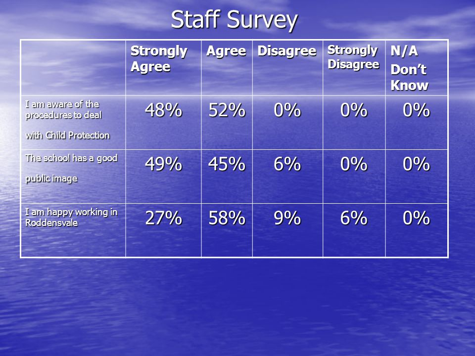 Staff Survey 48% 52% 0% 49% 45% 6% 27% 58% 9% Strongly Agree Agree