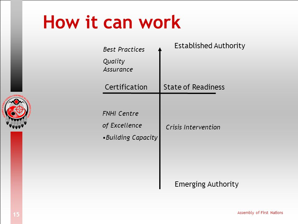 How it can work Established Authority Certification State of Readiness