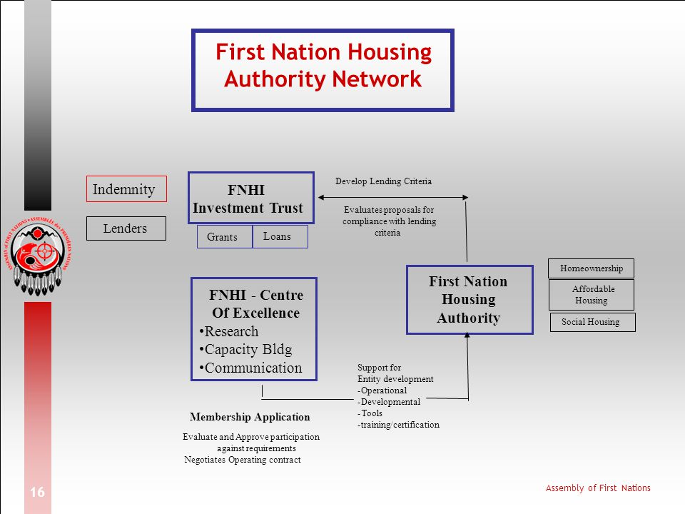First Nation Housing Authority Network